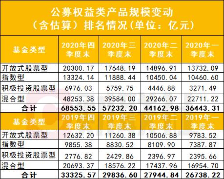 200亿美元的股票基金公司出现!e基金、汇天富、华夏、广发、南方排名前五,整体从3.3万亿增长到6.9万亿