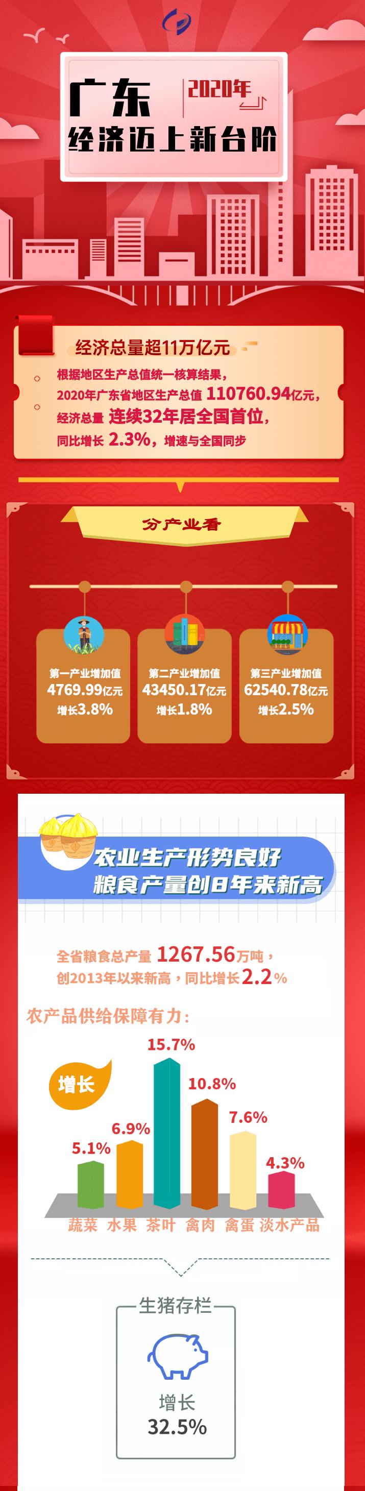 一图看懂2020年广东宏观经济运行情况