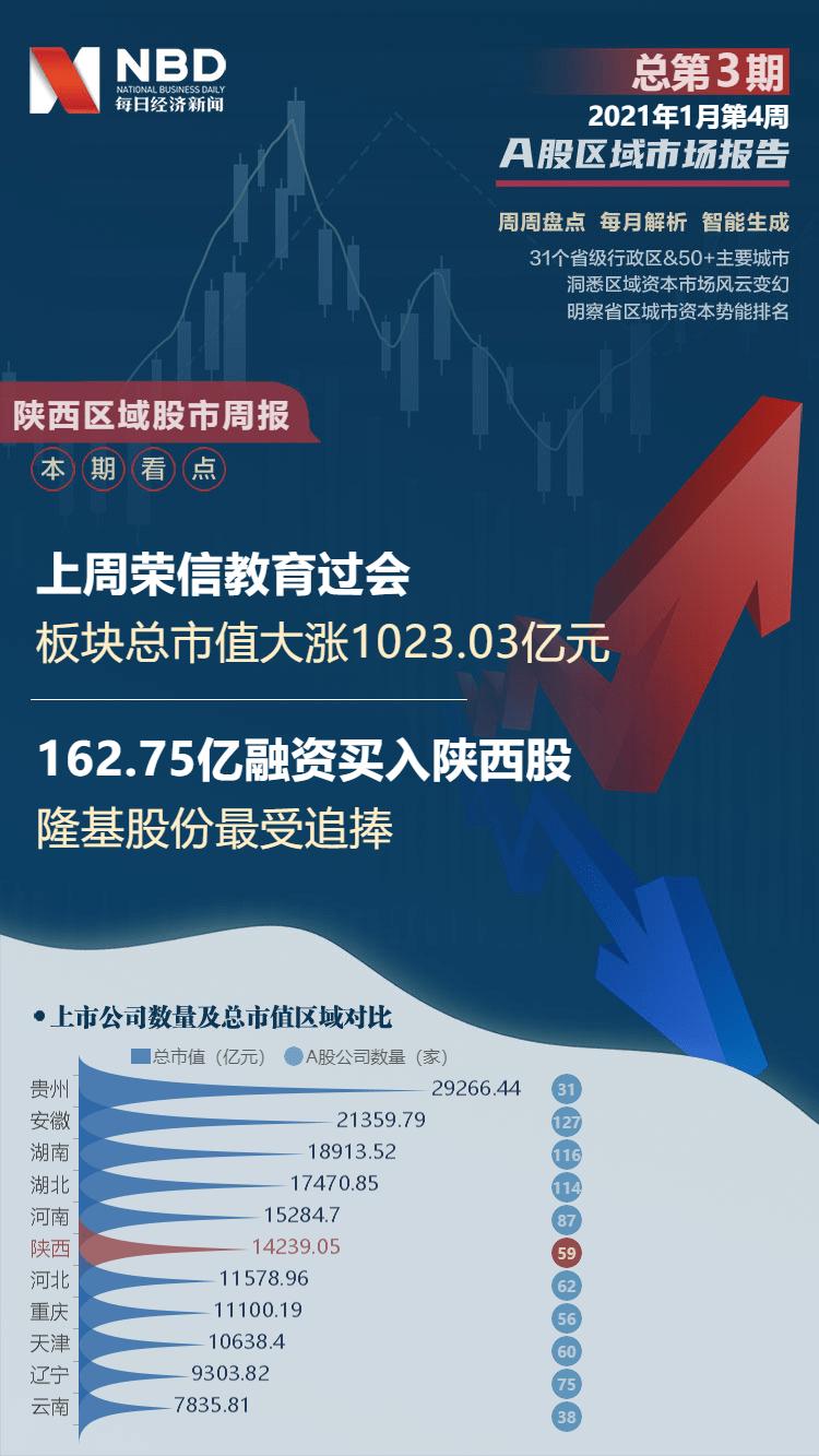 陕西股市周刊:该板块总市值上涨7.78%,陕西黑猫上涨55.75%,排名第一