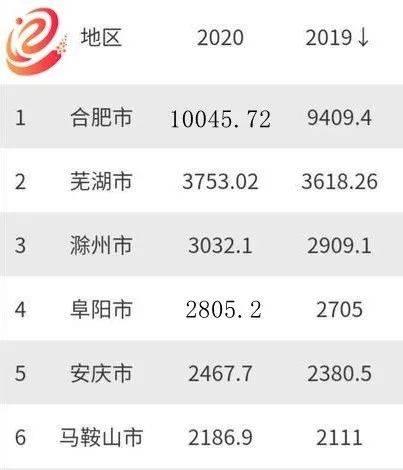 芜湖发布2020年GDP!全省数据是……