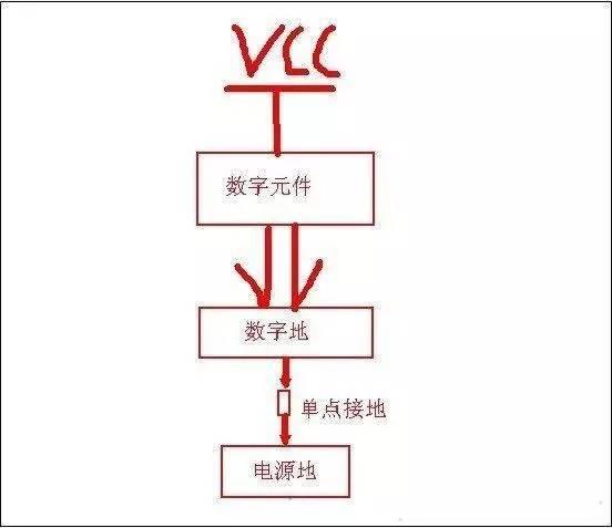 数字地和模拟地与电源地及单点接地应该如何区分
