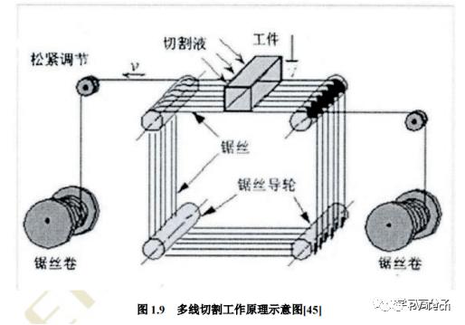 金刚石线锯切割技术金塔娱乐注册与硅基太阳能电池流程