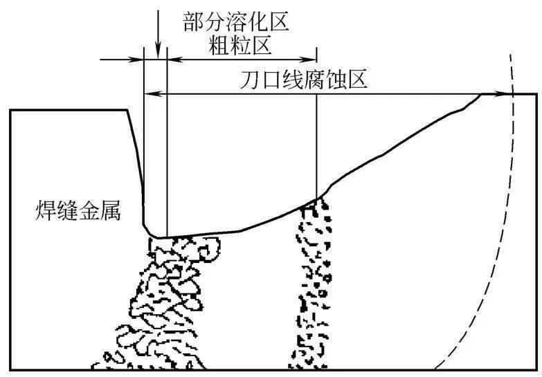 双氧水腐蚀金属的原理_双氧水腐蚀皮肤图片
