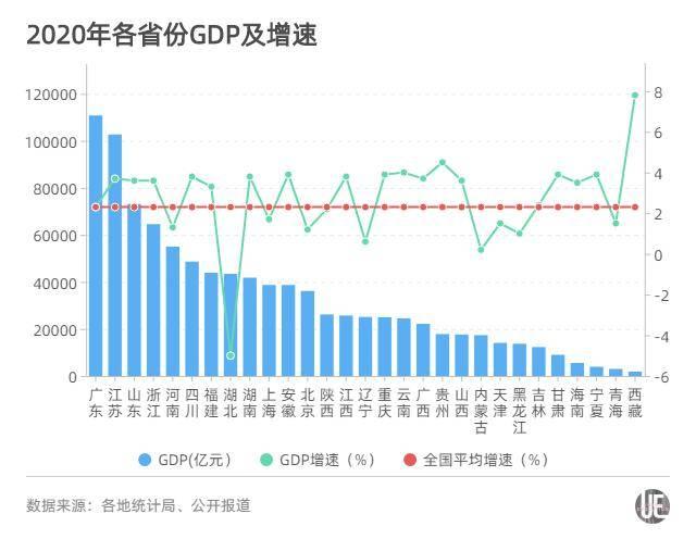2020江苏人均gdp排名_2020各省人均gdp排名