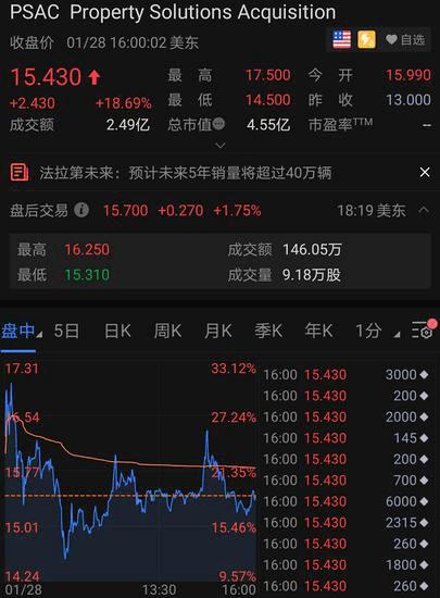FF借壳上市,吉利官方宣传合作,资本为什么相信贾跃亭?