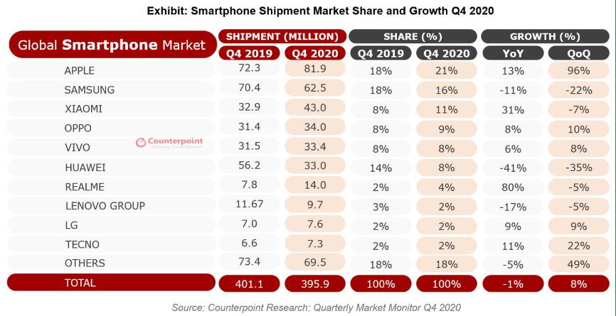 最前线|市场机构:2020Q4苹果手机出货量重返全球第一,华为首次跌出前五