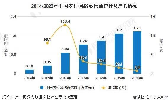 2020年中国农村电商行业市场现状及竞争格局分析2020年网络零售规模将近18万亿元