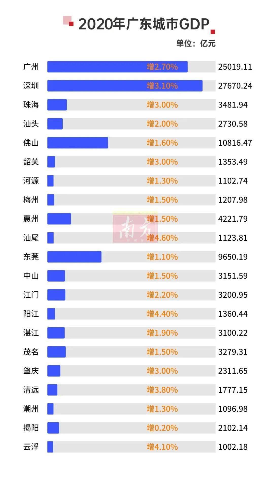 2020广东跟上海GDP_实时