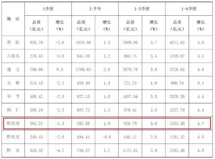黔西南州各县的gdp是多少_2017上半年贵州gdp排名,经济总值为5732亿 附城市排行榜