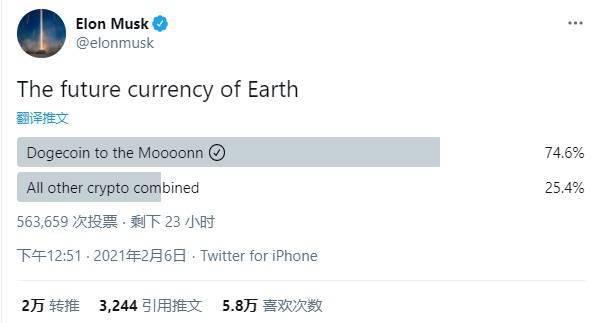 马斯克发起投票:超过70%的网民选择狗币作为未来货币