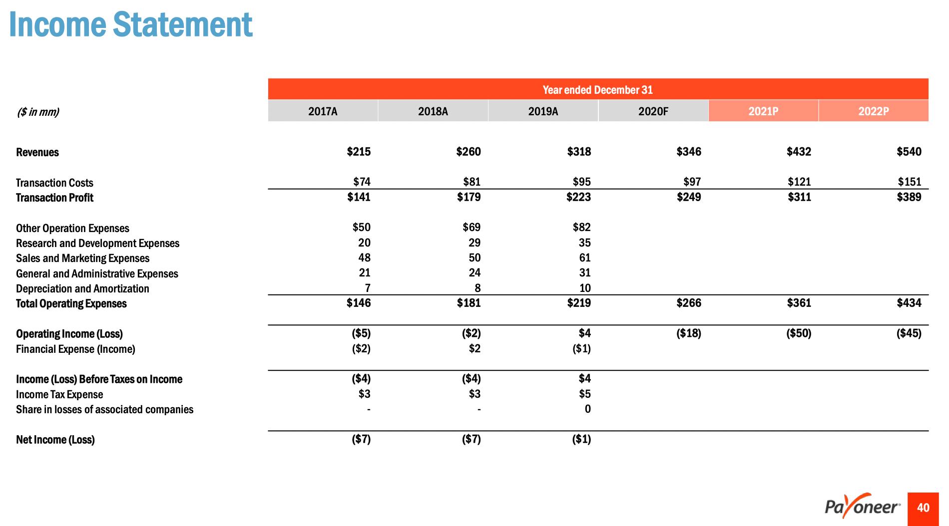 跨境支付平台Payoneer即将借壳上市。2020年营收3.46亿美元,经营亏损1800万美元。它已经从平安投资赢得了大约90万中国活跃用户