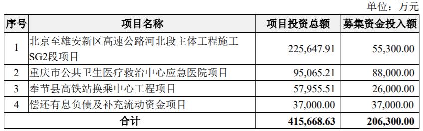 重庆市建设工程局计划增加约20亿元,用于高速公路、医疗和高铁项目的建设