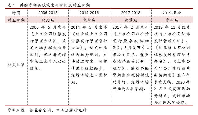 李湛:2021年再融资政策的变化、对固定市场的影响及机遇展望