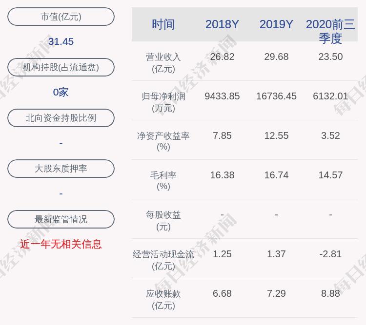 梅昊新材料:公司及其子公司共获得综合授信42亿元