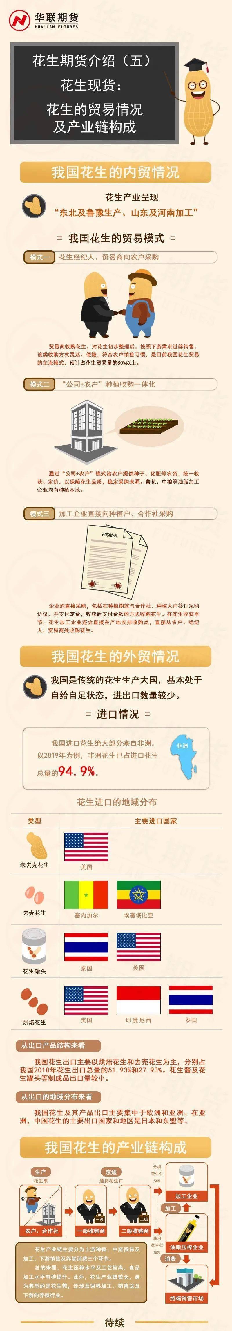 [图片]花生期货介绍(五)花生现货:花生贸易与产业链构成