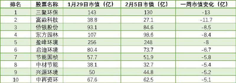 """环保板块每周a股榜单:""""年报季""""影响持续,三聚环保市值蒸发13亿,排名第一"""
