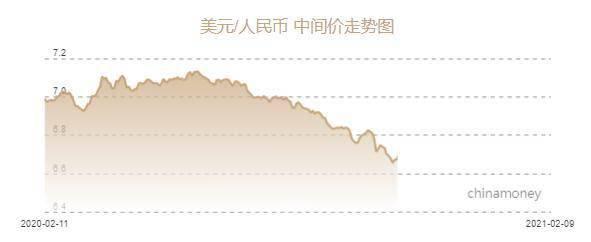 据报道,人民币兑美元中间价为6.4533元,上涨145个基点