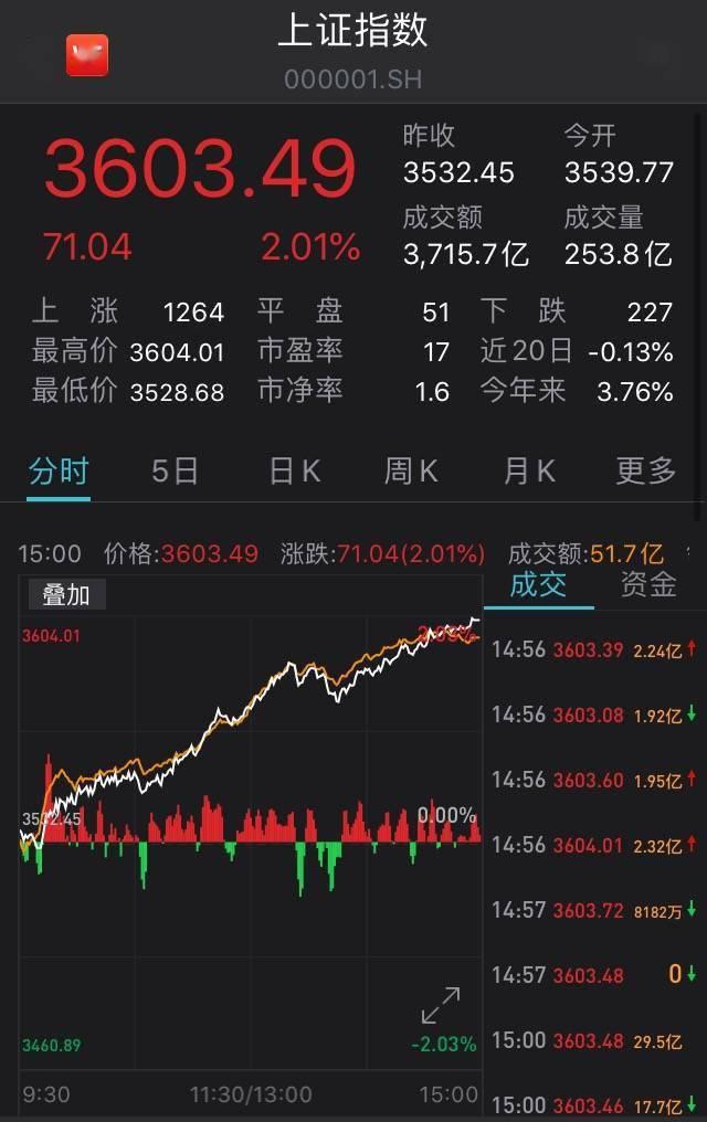 沪指大涨2%尾盘重回3600点!板块悉数飘红,军工股领涨