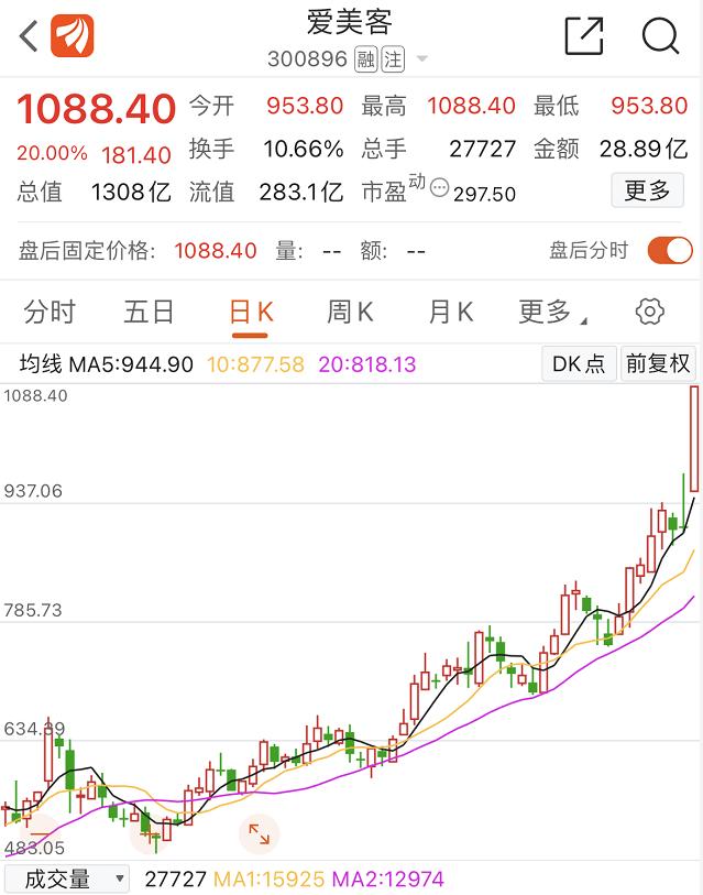 """""""女式茅台""""暴涨800%!爱美客成为a股第三千元股"""