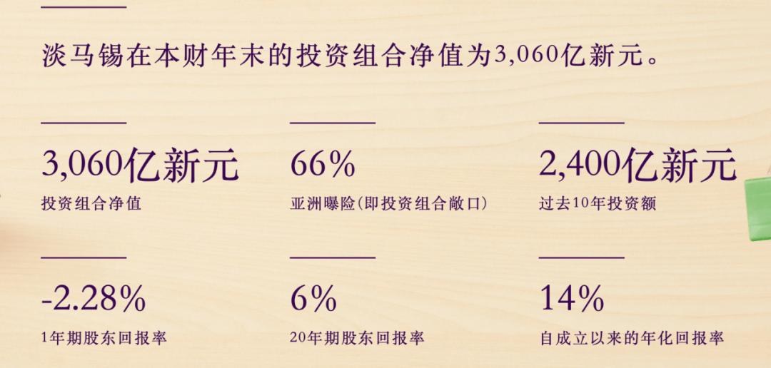 淡马锡说了算!在中国重仓是有利可图的。中国的投资策略会改变吗?