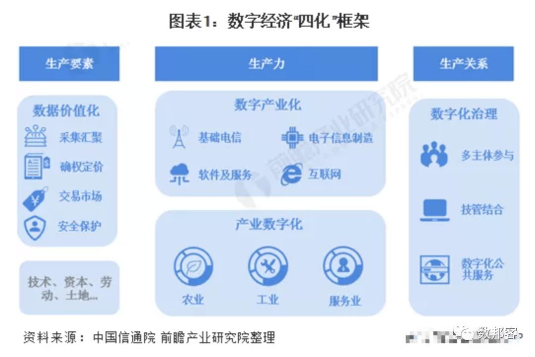 2021年中国数字经济产业市场现状及发展前景研究