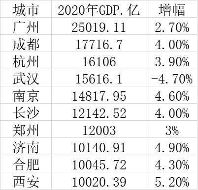 杭州广州gdp对比2020_广州gdp