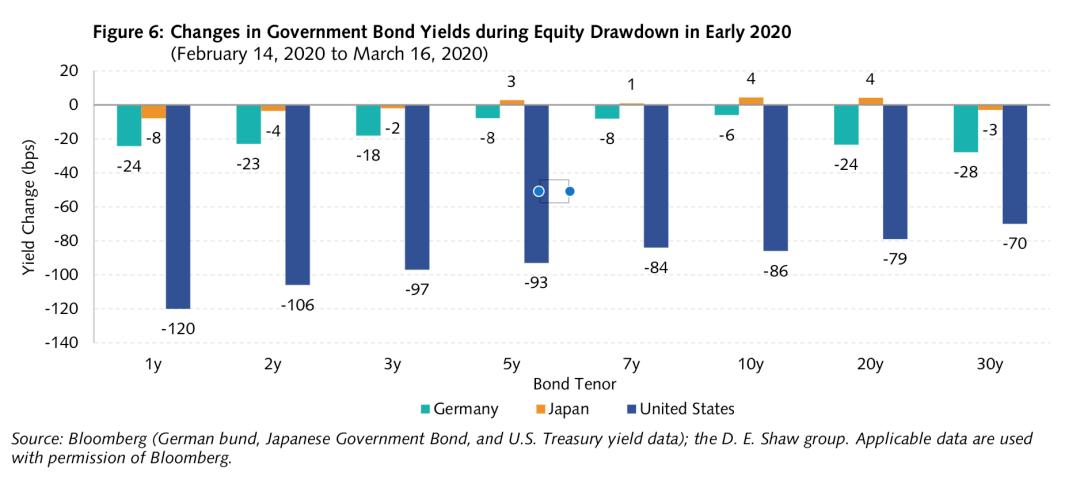 全球顶级量化对冲基金:美国国债还有对冲功能吗?