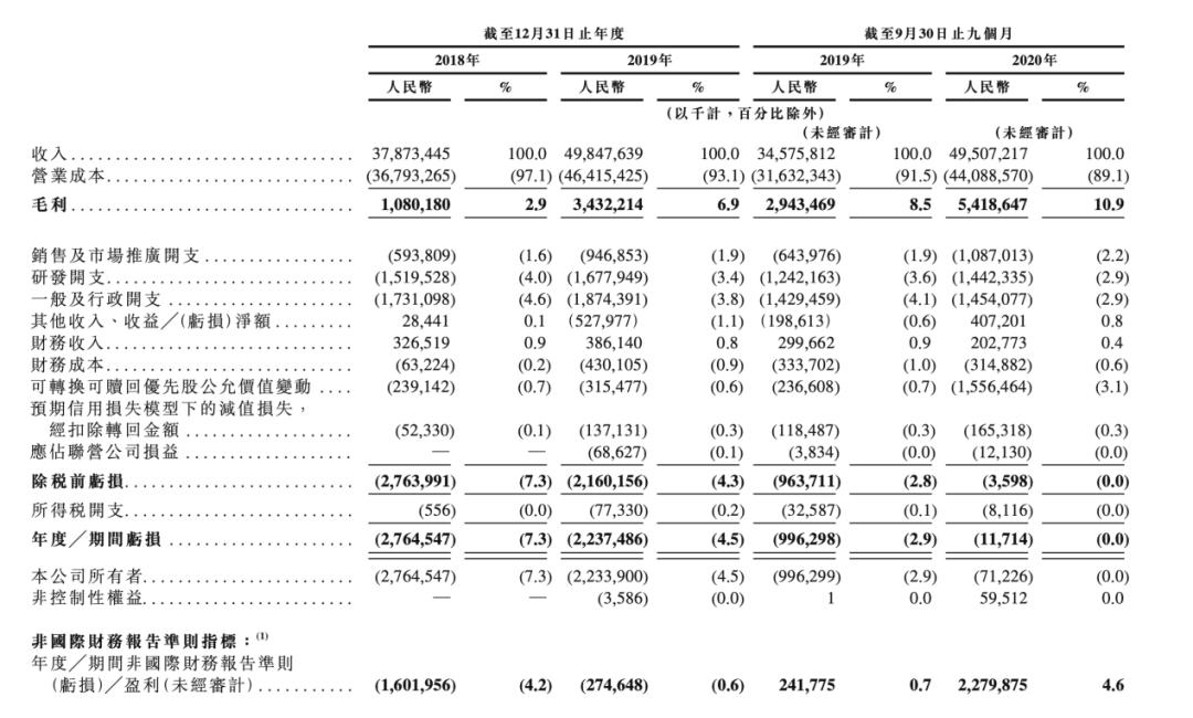 刘强东即将斩获第四个IPO:估值2500亿的照片 - 3