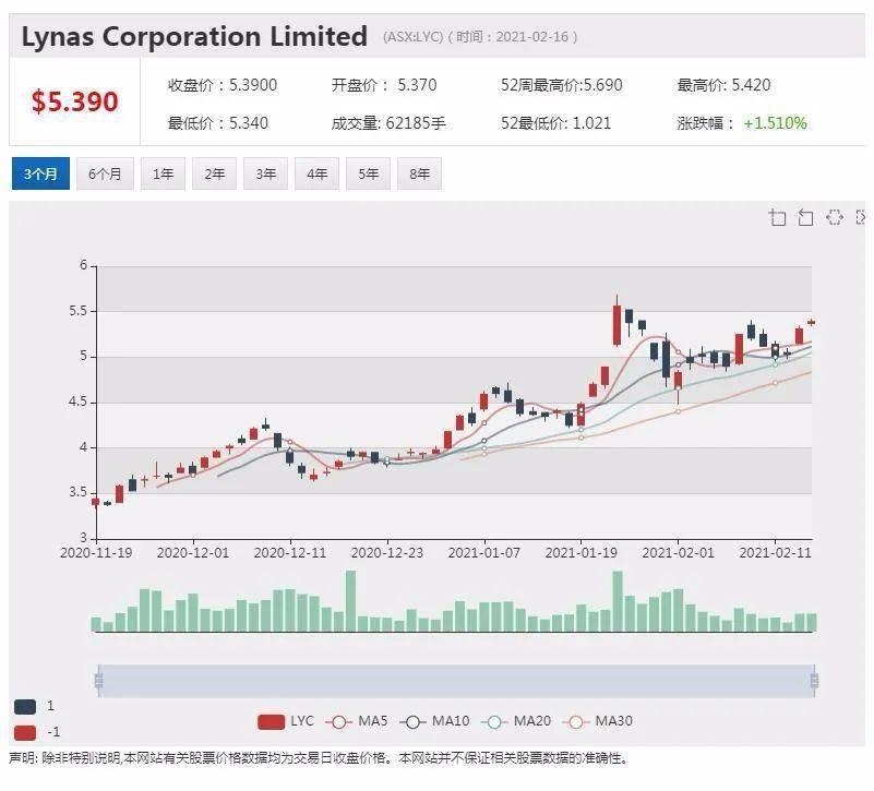 中国考虑限制稀土出口 Lynas稀土公司加快布局美国