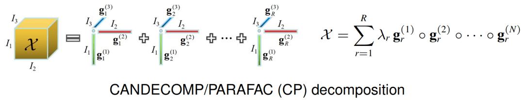 一种新的全连接张量网络分解:突破TT和TR分解的局限性  第4张