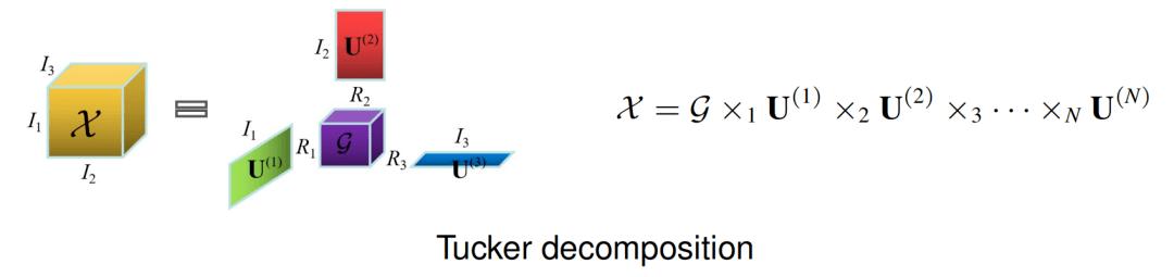 一种新的全连接张量网络分解:突破TT和TR分解的局限性  第3张