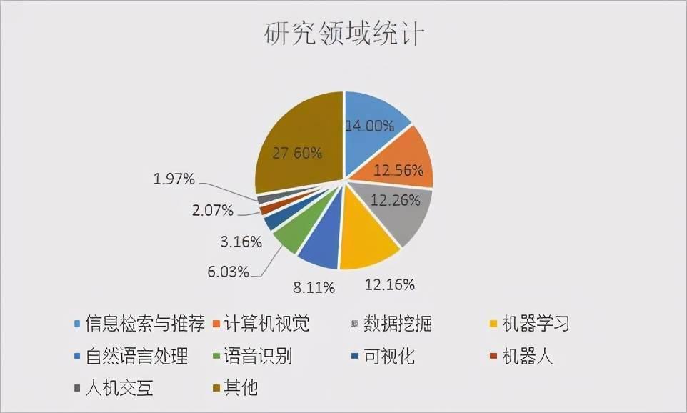 """华人AI学者大盘点:清华培养人才最多,韩家炜、吴恩达论文被引数""""登顶""""  第5张"""