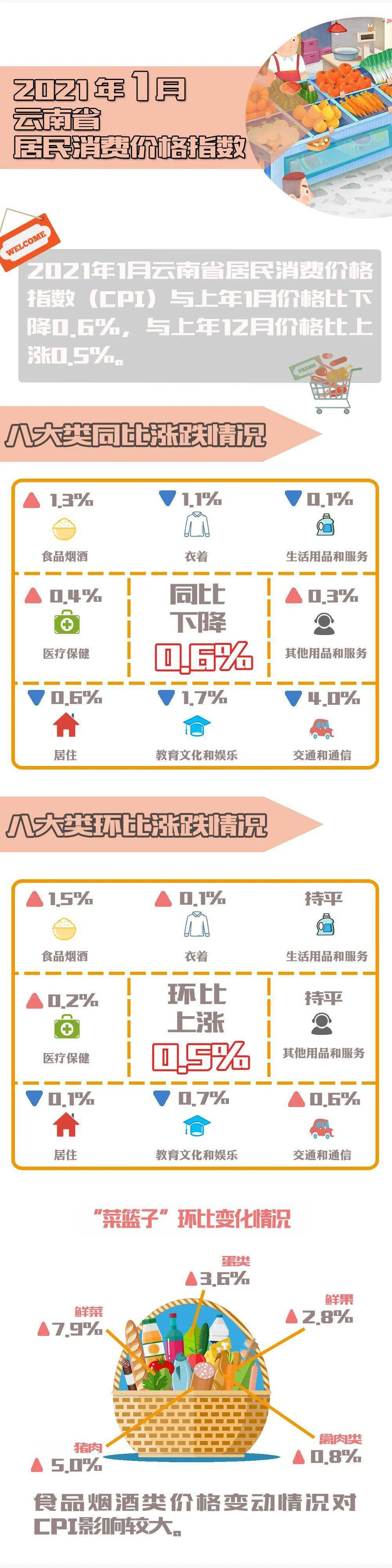 1月份,云南省居民消费价格指数同比下降0.6%