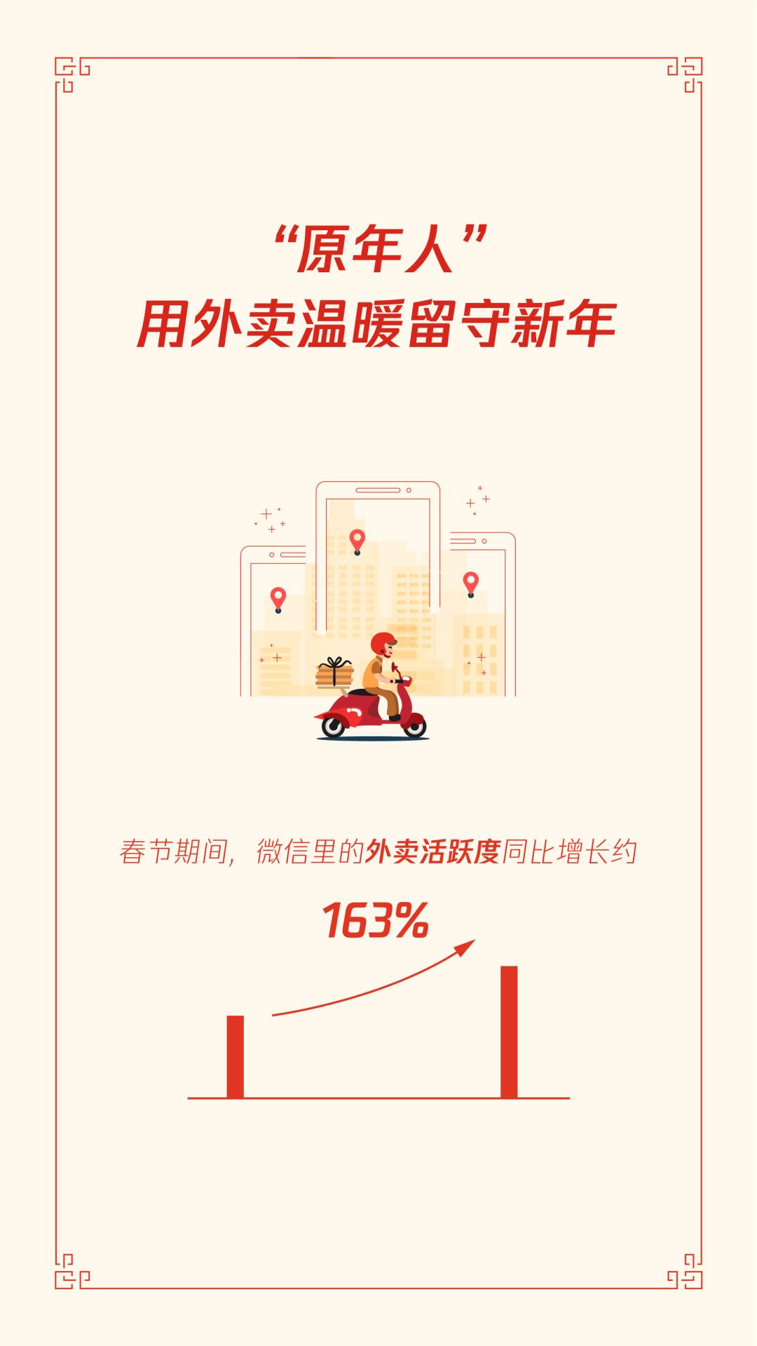"""首份""""原年人""""春节报告:外卖活跃度增长163%,百货及购物中心小程序增长6倍  第5张"""