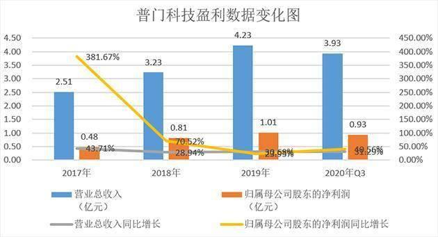 普门科技:国家级高新技术企业 拟投10亿建华东总部及研发制造中心