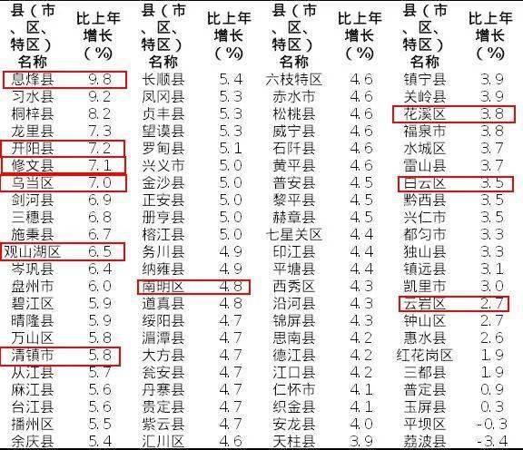 南充各区县gdp排名2020全年_2020年度台州各县市区GDP排名揭晓 你们区排第几