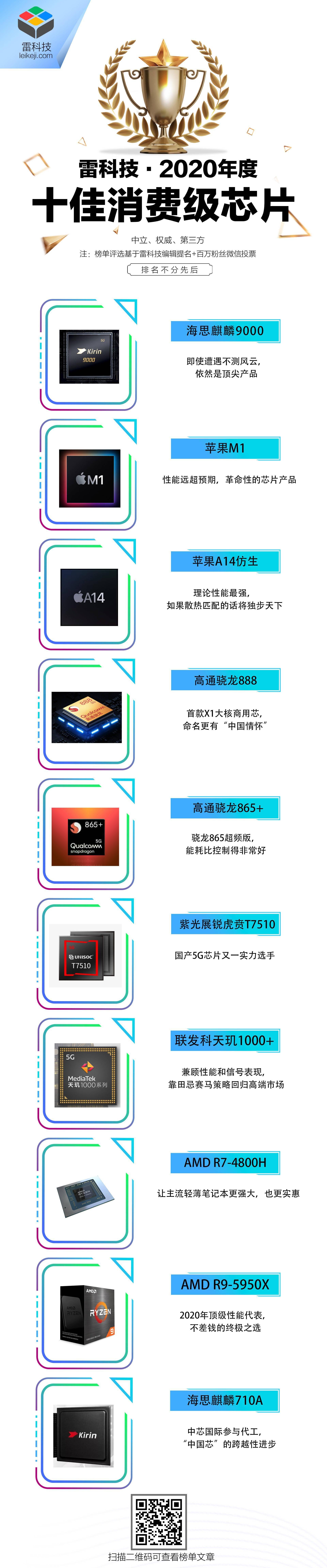 雷科技年度榜单·2020丨十佳消费芯片评选结果揭晓!
