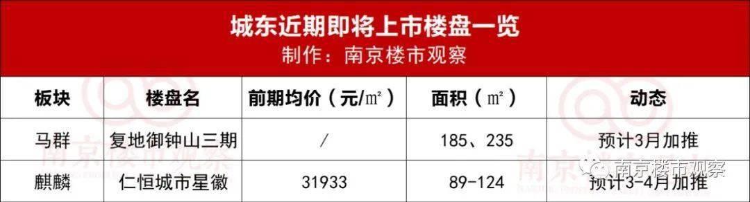 猛!最高倒挂1万/㎡!南京将迎节后首个开盘潮…