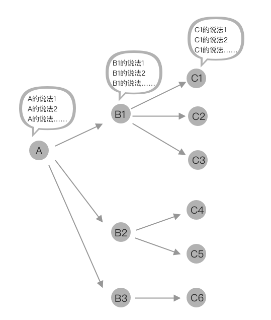 如何设计一个语音技能?