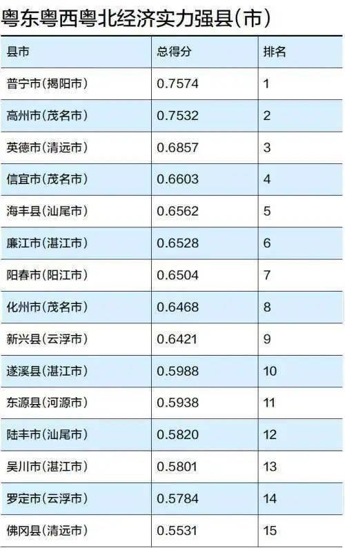 2020年粤西gdp_广东各市半年报出炉,粤东粤西粤北包揽GDP增速前三
