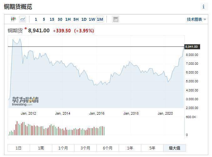 """超级周期来了!""""铜博士""""10年新高,高盛中信齐喊历史新高,全球通胀交易开启,国内五家公司上风口!"""