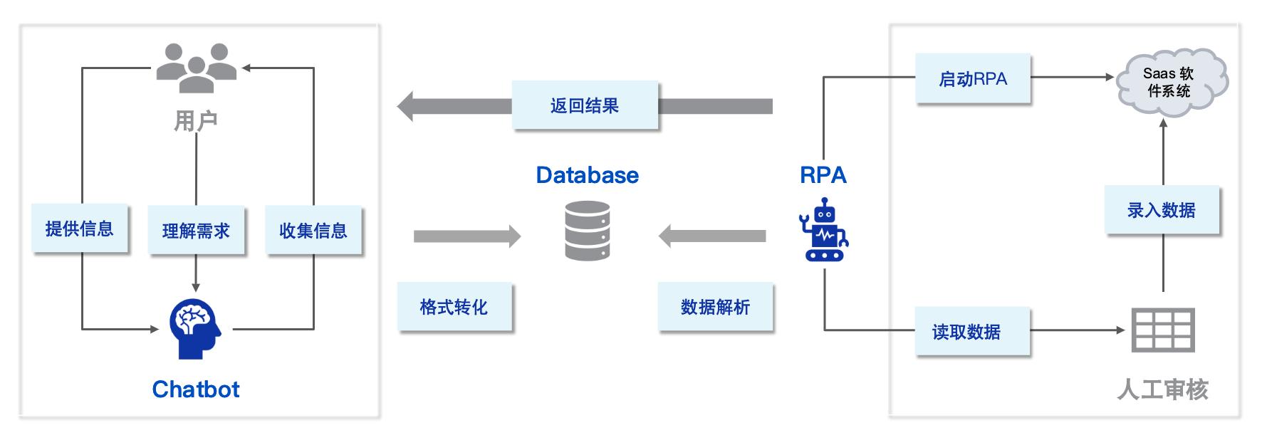 Chatbot+RPA是企业数字化与智能化发展的关键