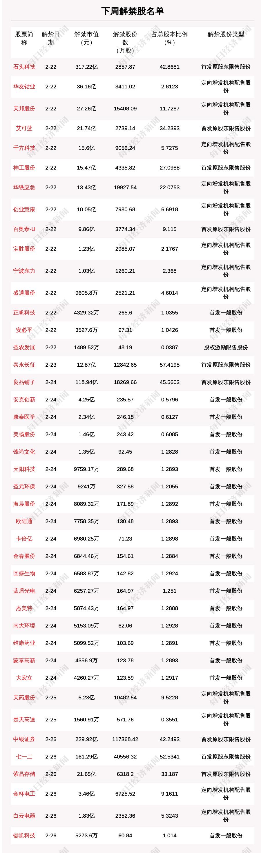 """千亿解禁来袭!明天,""""疯狂的石头""""迎317亿解禁洪峰,下周还有这些股票解禁压力大"""