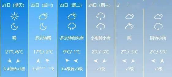 20~24℃!山西开启升温模式!这个周末的天气是…  第10张