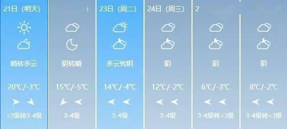 20~24℃!山西开启升温模式!这个周末的天气是…  第7张