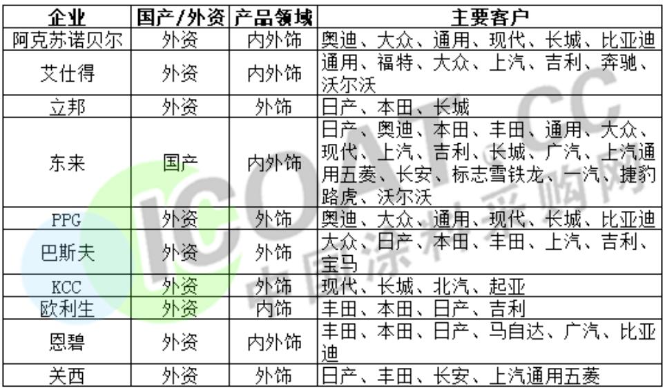 """惊爆!汽车行业""""大地震""""!汽车涂料开启""""大排查""""!"""