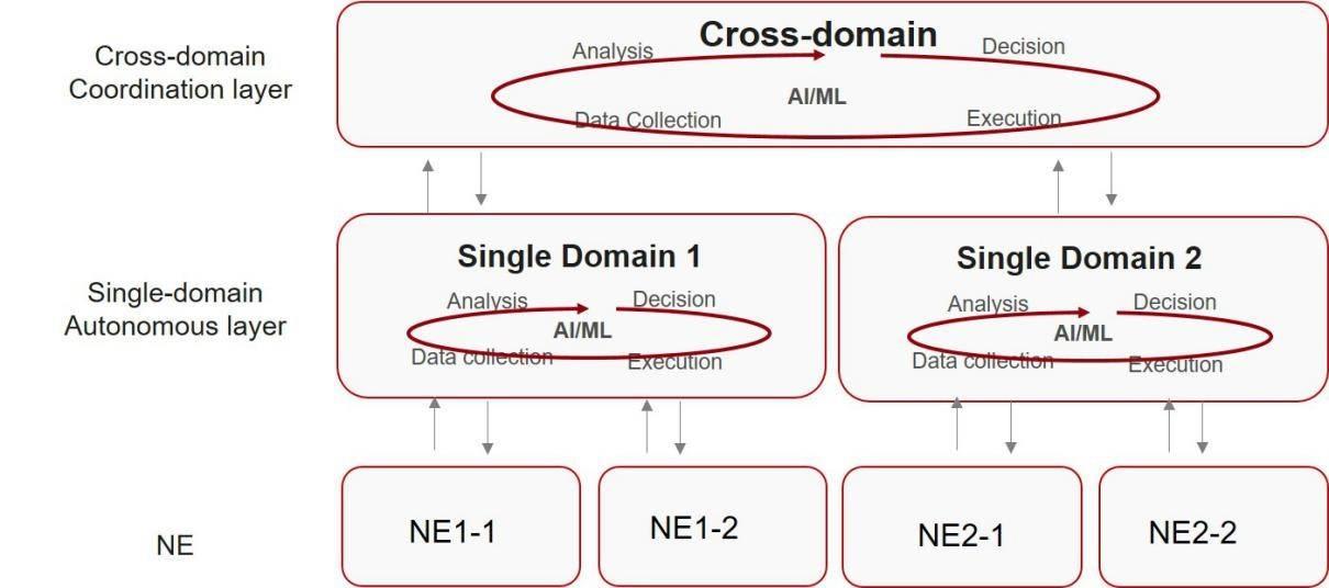 """""""分层自治、垂直协同""""架构是实现无线自动驾驶网络的基石"""