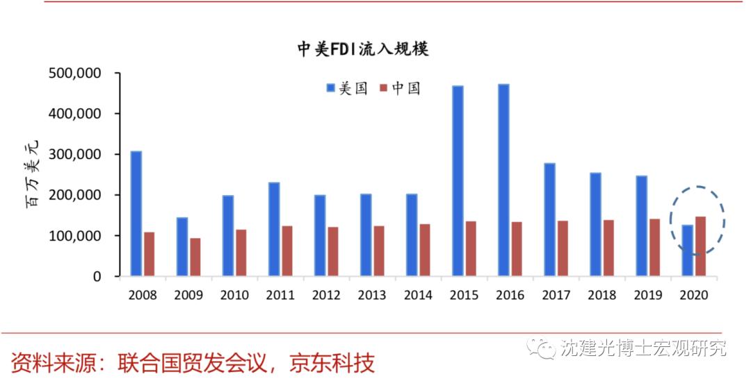 推荐你这几个赚钱平台,沈建光:逆势之下,中国FDI何以跃居世界第一?
