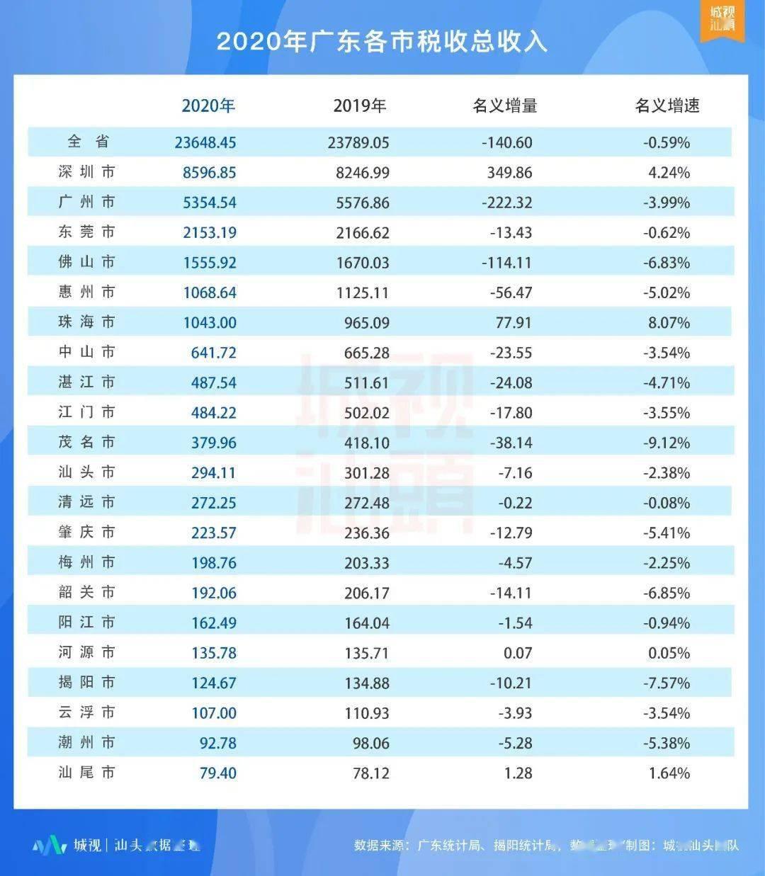 永仁县2020年GDP收入_2020-2021跨年图片