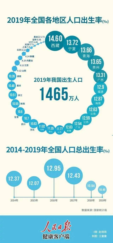 2019全国各地出生人口_全国出生人口变化图